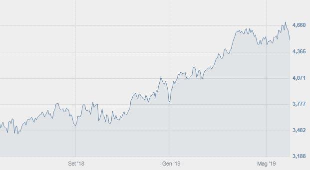 2c1f13ca9d Snam è quotata su Borsa Italiana dal 2001, all'interno del listino FTSE  MIB. La quotazione attuale delle azioni Snam è di 4,567€, con una  performance che ...